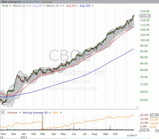 Cboe Global Markets, Inc. (CBOE) has not taken a breather during an incredibly impressive run-up in 2017.