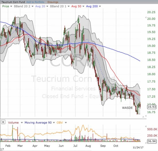The Teucrium Corn ETF (CORN) is at an all-time low thanks to the latest WASDE.