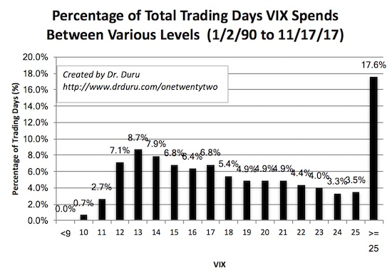 Overall, the VIX spends precious little time below 11.