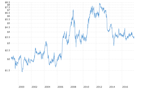 Corn prices have spiked higher from current levels but the last run-up was 5 years ago.