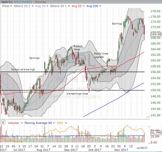 Apple (AAPL) lost 2.1% but bounced neatly off its lower-Bollinger Band (BB). The move finished a reversal of post-earnings gains that almost finished two weeks ago.
