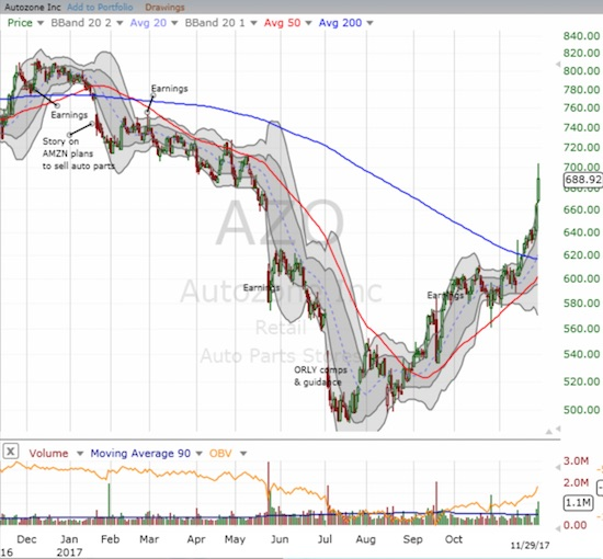 I panned out for the chart of Autozone (AZO) to put the 200DMA breakout in the context of one impressive V-like recovery from its lows.