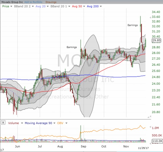 Movado (MOV) bounced neatly off support and looks ready to recapture lost post-earnings gains.