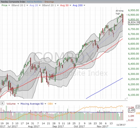 Selling on the NASDAQ only came to an end once the tech-laden index hit its uptrending 20DMA.