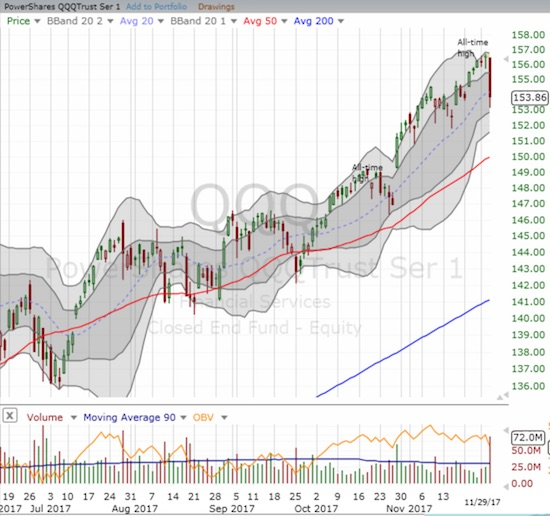 The PowerShares QQQ ETF (QQQ) sliced right through its uptrending 20DMA on the way to a 1.7% loss on the day.