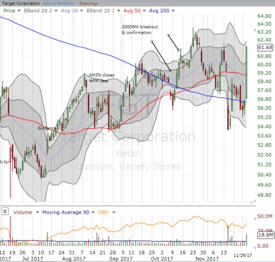 Target (TGT) gained a whopping 8.9% on its way to reconfirming the previous breakout(s).