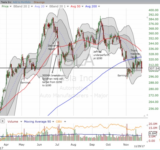 Tesla (TSLA) stares down a critical test between support at the bottom of a topping pattern and the overhead resistance its 20 and 50DMAs.