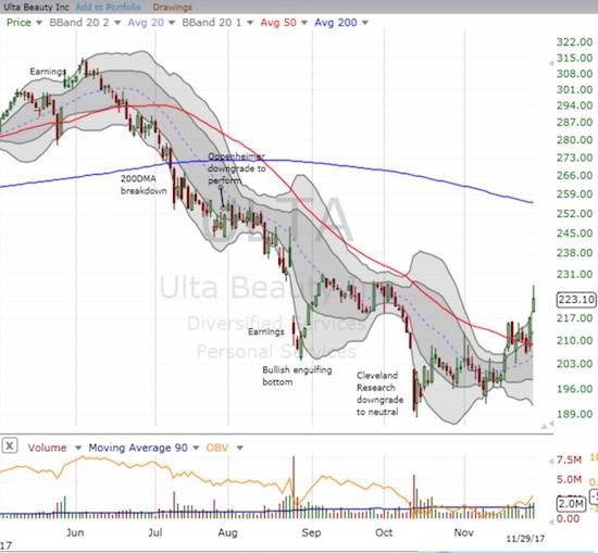 Ulta Beauty (ULTA) finally looks like it is bottoming with a confirmed 50DMA breakout.