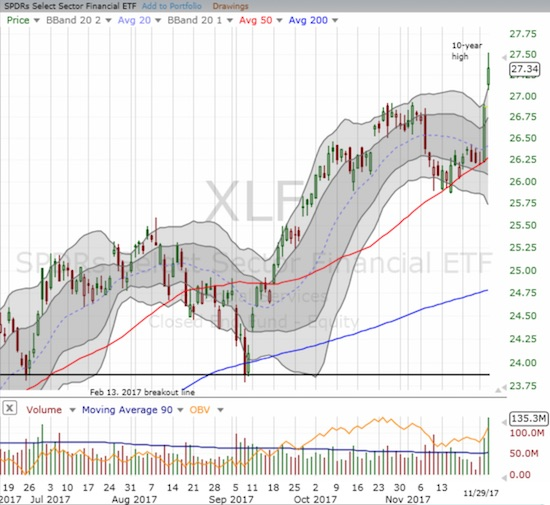 The Financial Select Sector SPDR ETF (XLF) broke out to a 1.7% gain on top of the previous day's whopping 2.6% jump off 50DMA support.