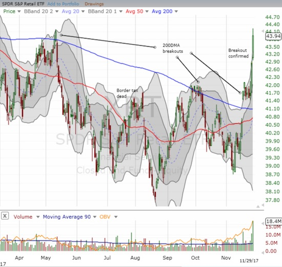 The SPDR S&P Retail ETF (XRT) gained 2.5% and finally confirmed a 200DMA breakout.