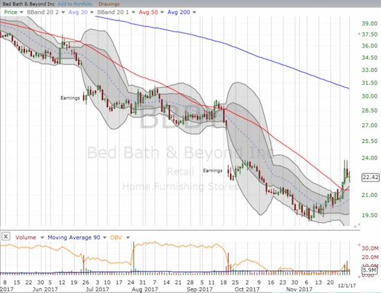 Bed Bath & Beyond Inc. (BBBY) is trying again to hold onto a 50DMA breakout in the middle of a year that at one shaved 50% off the company's value.