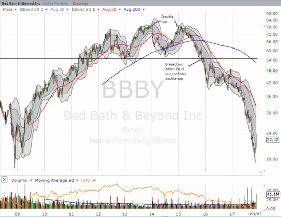 This is an increasingly rare sight in this bull market: Bed Bath & Beyond (BBBY) almost retested its March, 2009 low. Note the double top and the confirming breakdown that made BBBY one juicy short candidate.