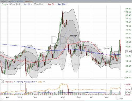 Dillard's (DDS) finally got a positive jump out of earnings. Can the 200DMA breakout hold?