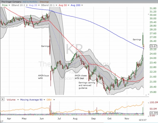 Kroger (KR) gapped up 12.1% post-earnings but closed just above its 200DMA. That support held a second day.