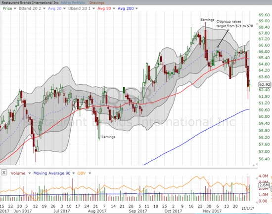 Restaurant Brands International Inc. (QSR) continued its breakdown since a bearish engulfing post-earnings sell-off.