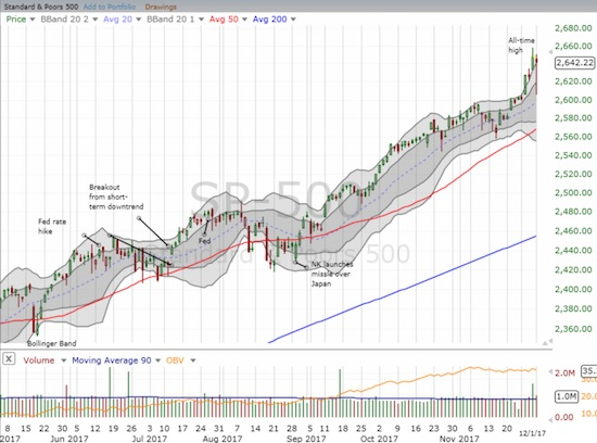 By the close, the S&P 500 (SPY) erased almost all its losses and finished on TOP of its upper-Bollinger Band (BB).