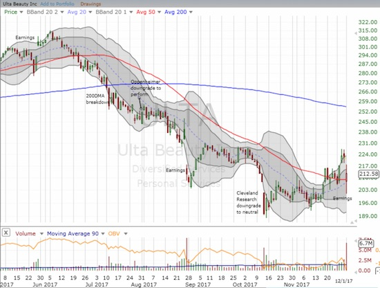 Ulta Beauty (ULTA) gapped down post-earnings but ended up holding firm at its uptrending 20DMA and 50DMA support.