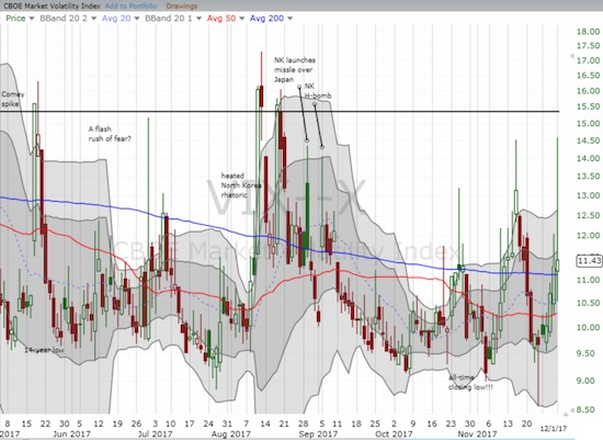 The volatility index, the VIX, is on an upswing but Friday's massive fade may have deflated the momentum.