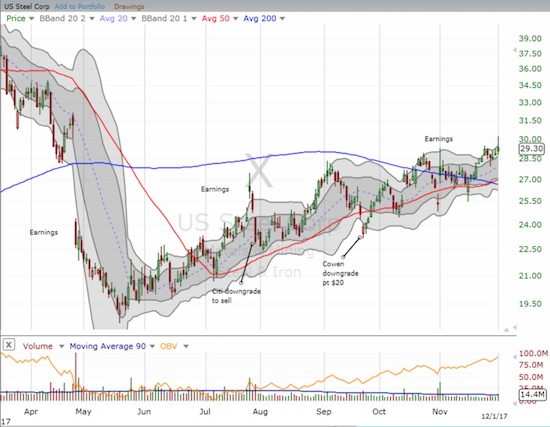 The process has taken months, but U.S. Steel (X) is following its 50DMA to a fill of the April gap down.