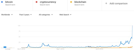 After a two-year lull, searches on Bitcoin have picked up steam. The surge to all-time highs roughly matches the current run-up in the value of Bitcoin to an all-time high.