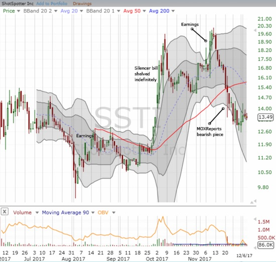 ShotSpotter (SSTI) has done a great job of hanging in there after selling climaxed with the release of a bearish report.