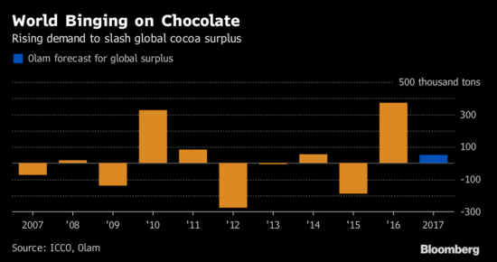 The 2016 cocoa surplus sticks out as a tremendous outlier if Olam's forecast of a small surplus pans out.