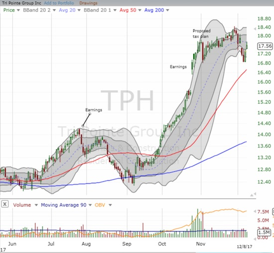The sharp and impressive rally in Tri Pointe Group (TPH) came to a halt after angst over tax reform. A test of the 50DMA uptrend looms ahead.