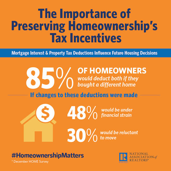 The National Association of Realtors summarized the detrimental impact of housing reform on home ownership in America.