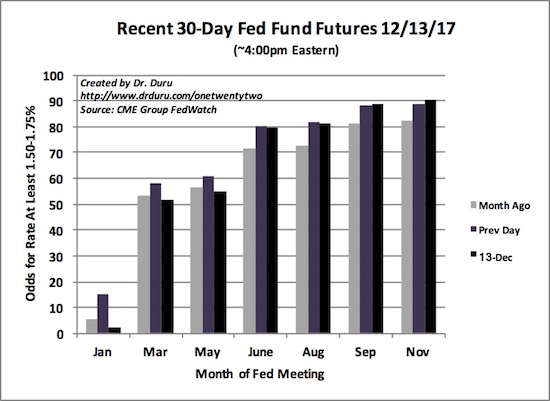 December's rate hike barely changed expectations for the timing of the next rate hike (assuming it is 25 basis points).