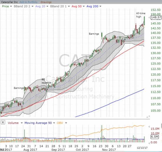 Caterpillar (CAT) streaked to another all-time high. What an incredible year for one of my favorite bear/bull stock indicators.