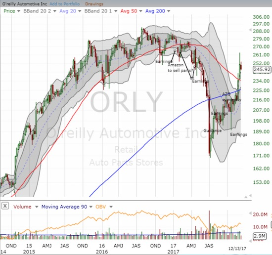 O'Reilly Automotive, Inc. (ORLY) has printed an extremely sharp rebound from its 3-year low. The rebound came within striking distance of the all-time high. (Weekly Chart)