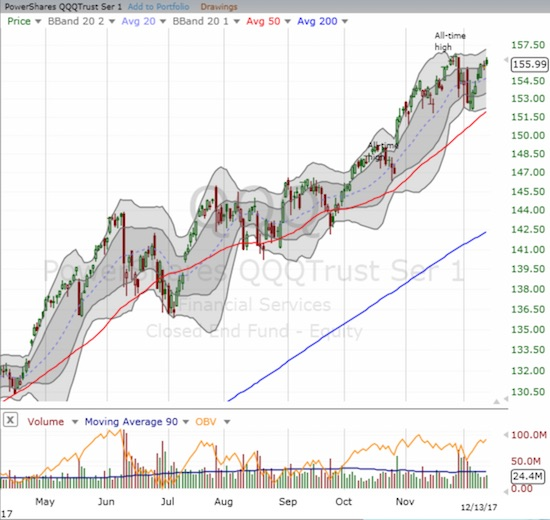 The PowerShares QQQ ETF (QQQ) looks slightly better than the NASDAQ since it closed within its upper-BB channel. A violation of this week's intraday low could lead the way to a more sustained pullback.