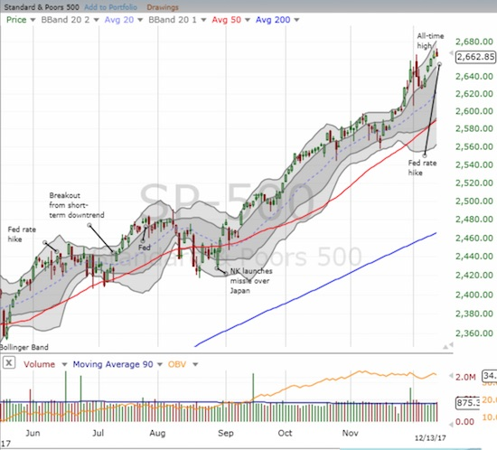 The S&P 500 (SPY) is shooting upward through its upper-Bollinger Band (BB) channel. Yet, it may be time for buyers to rest yet again.