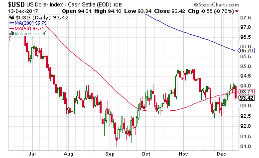 The U.S. dollar index (USD) responded poorly to the Fed's rate hike and accompanying statement on monetary policy.