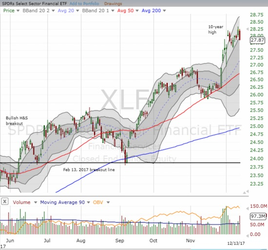 Did the Fed just bring the rally in Financial Select Sector SPDR ETF (XLF) to an end? The upper-BB channel gave way slightly on today's loss.