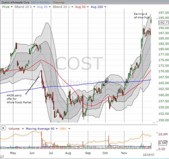 Costco Wholesale Group (COST) finished reversing its Amazon panic at the end of November. Now the stock is back to its long-standing uptrend.