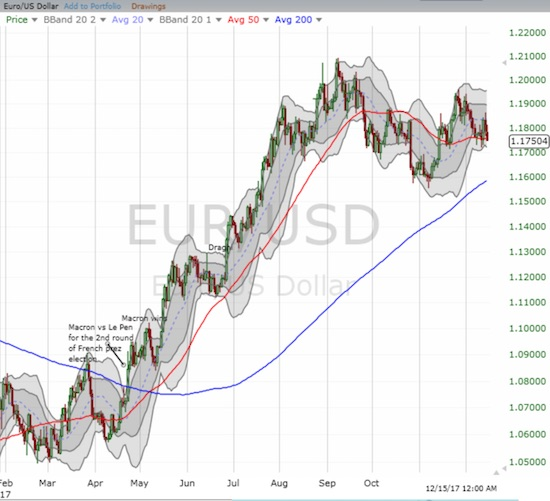 EUR/USD carried a lot of momentum going away from the French elections. That momentum hit a wall three months ago.