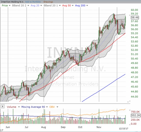InterXion Holding N.V. (INXN) recently bounced away from a 50DMA test as the stock preserved its impressive uptrend.