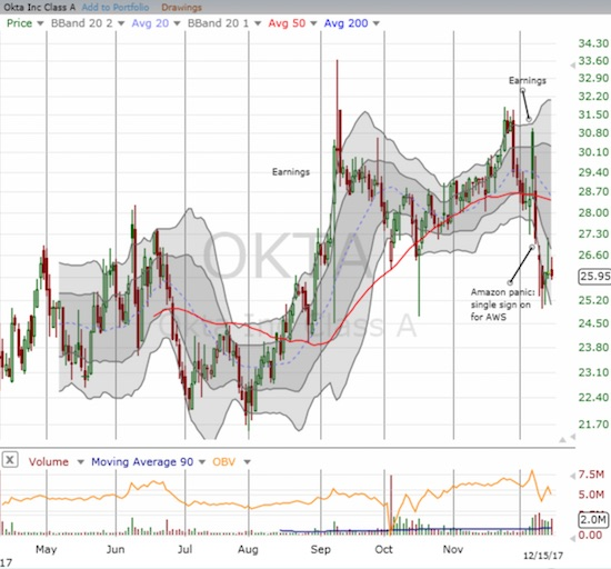 Okta (OKTA) has experienced two very wild and wide-swinging post-earnings reactions. A recent Amazon Panic added more overhang to the stock, but the move may represent a buying opportunity as most other Amazon Panics have done.