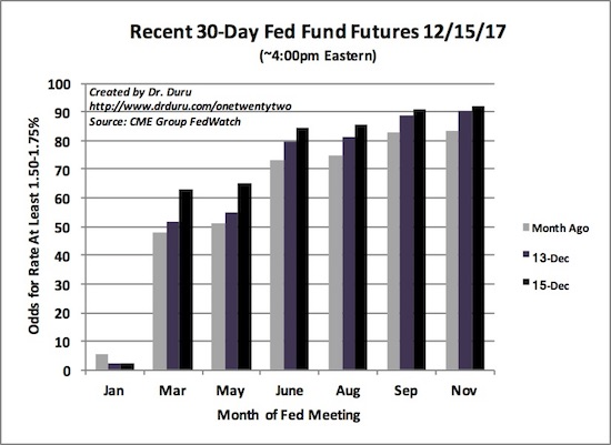 Expectations for the Fed to next hike rates in March increased 10 percentage points seemingly in the wake of tax reform news.