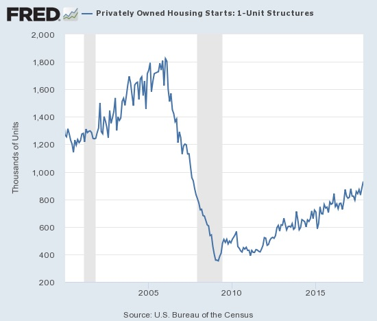 Housing starts soared and re-energized the existing uptrend.