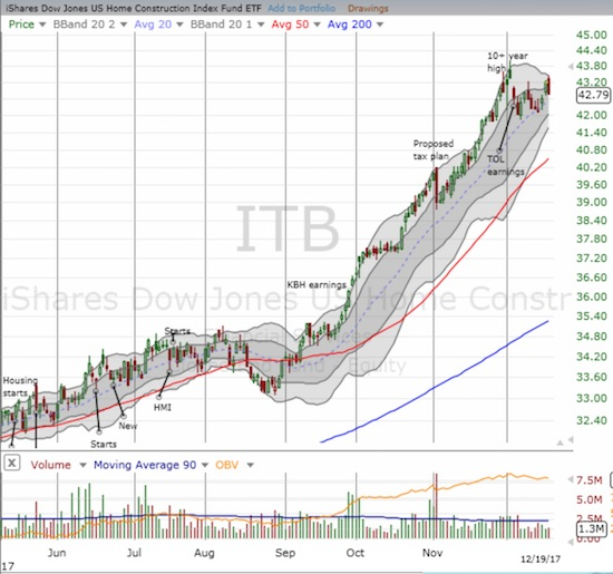 The iShares US Home Construction ETF (ITB) quickly got over its initial angst over tax reform. The latest hurdle is a poor (initial) response to earnings from Toll Brothers (TOL).