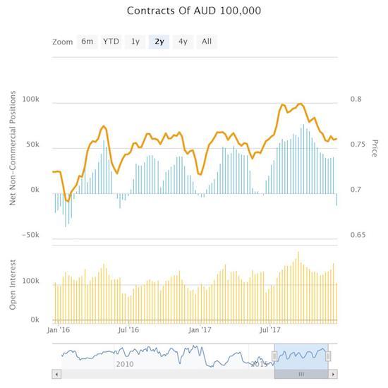 Bullish speculators beat a hasty retreat out of Australian dollar positions