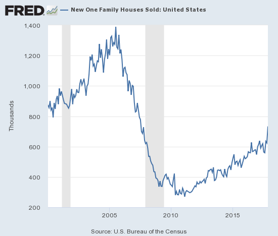 New home sales surge to 50% of the bubble peak.