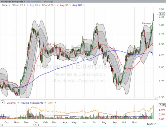 Hovnanian (HOV) surged into year-end and managed to go positive for the year.