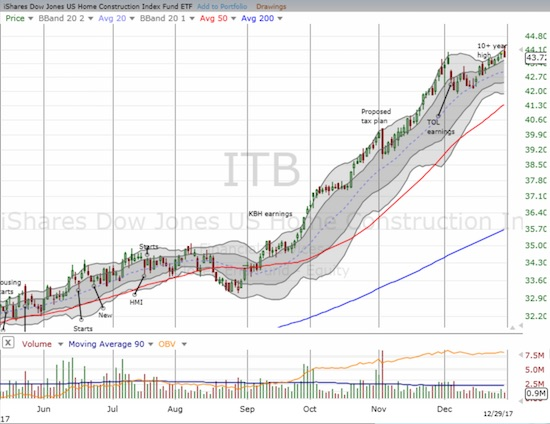 The iShares US Home Construction ETF (ITB) spent much of December recovering from a Toll Brothers inspired sell-off. In the past week, ITB hit a new 10+ year high.