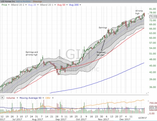 Since June, LGI Homes (LGIH) has only taken a significant pause in August. Otherwise, the stock's march upward has been near relentless.
