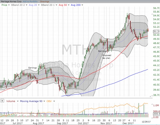 Meritage Homes (MTH) reversed a near parabolic run-up in November. The selling ended right at 50DMA support. The stock looks refreshed and ready to run with the next sector rally.