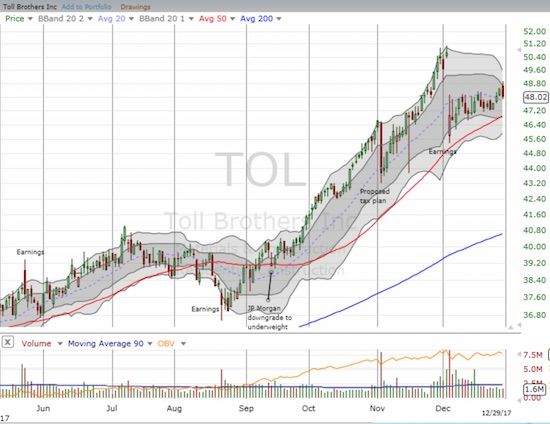 Toll Brothers (TOL) is churning post-earnings with an ever so subtle upward bias. The 50DMA is still guiding TOL higher.