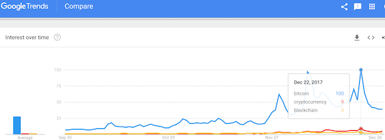 Google search interest in Bitcoin has cooled down significantly over the past week.